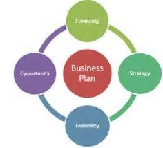 How to Determine Market Size for a Business Plan Bizfluent